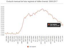 Avanç Atur Registrat Juny 2017 Vallès Oriental