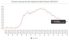 Avanç atur registrat Vallès Oriental novembre 2018