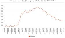 Avanç Atur Registrat Març 2019 Vallès Oriental