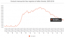 Avanç atur registrat Abril 2018 Vallès Oriental