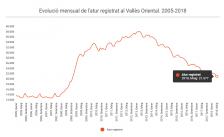 Avanç Dades Atur Maig 2018 Vallès Oriental